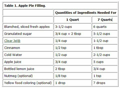 apple pie filling for canning or freezing our best bites. Black Bedroom Furniture Sets. Home Design Ideas