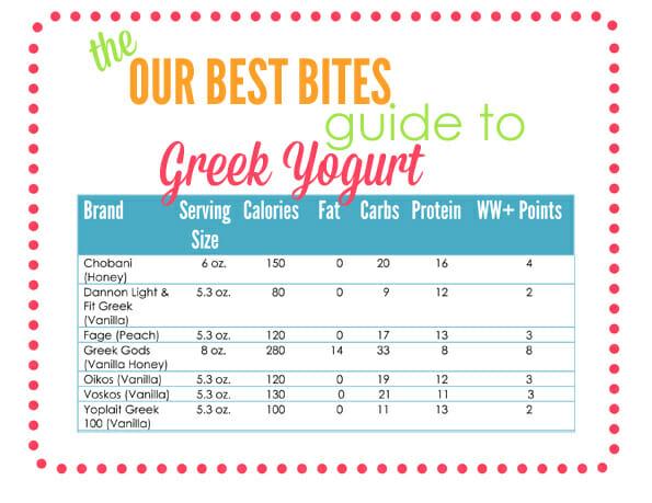 yogurt chart.psd